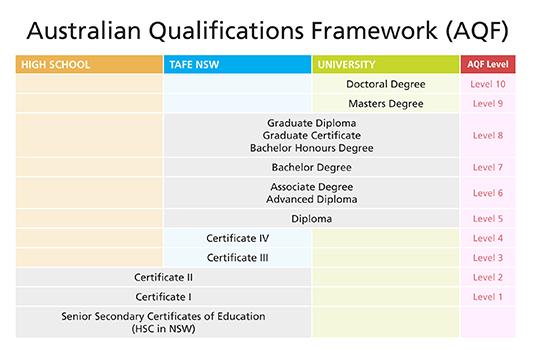 Australian Qualifications Stellar Education Amp Visa Centre